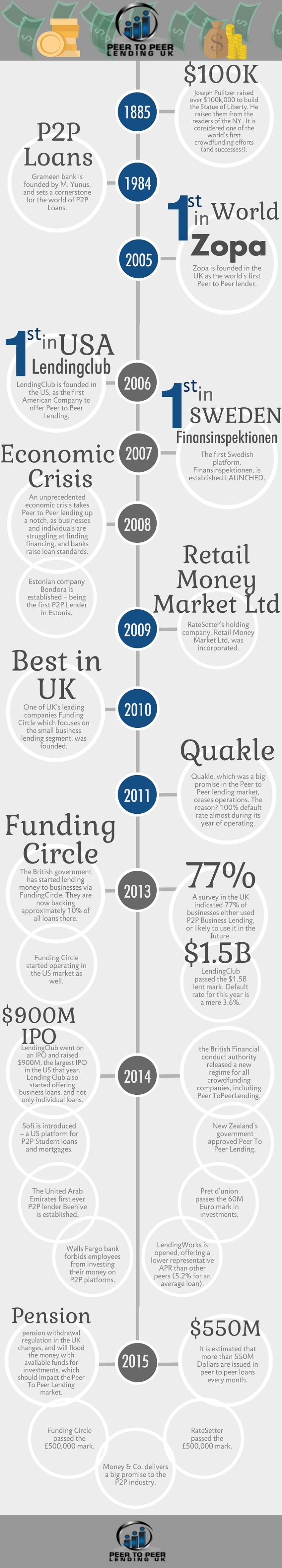 P2P_Infographic2