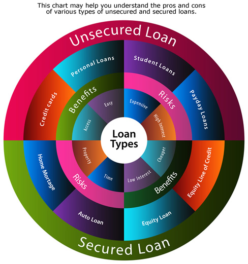 secured-vs-unsecured-loans